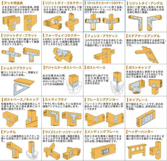 2×4材を使って家具や柱やウッドデッキなどをDIYできるSIMPSON金具 ラインナップ表