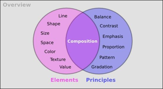 pinterest elements of art worksheets | Art Class - Lessons / elements/principles like a venn with composition ...