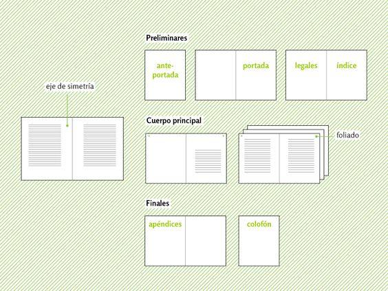 Estructura interna de un libro