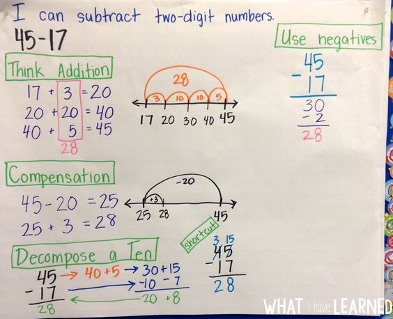 Models & Strategies for Two-Digit Addition & Subtraction | Models ...