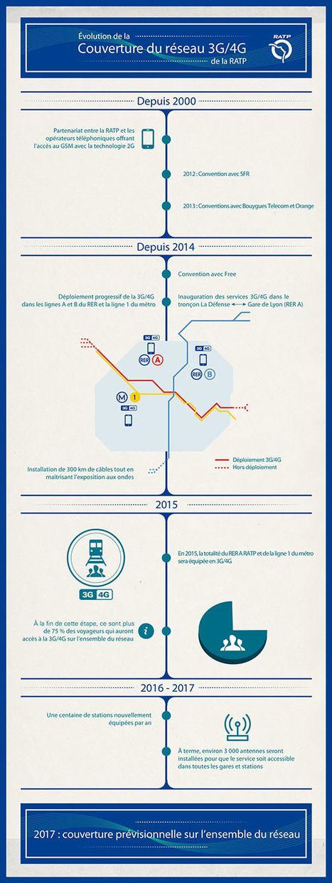 Infographie : la 3G et la 4G dans le métro parisien