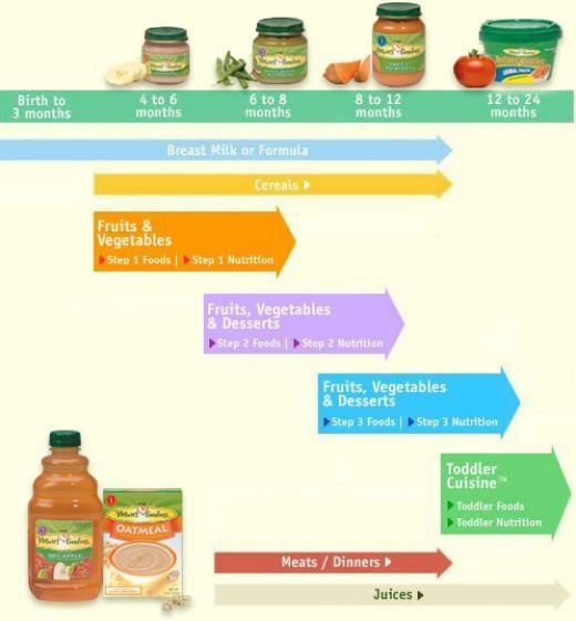 When to start Solid foods for baby and Baby Feeding Schedule - baby feeding chart