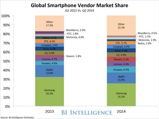 Here's What The Global Smartphone Market Looks Like Before The iPhone 6 Launch