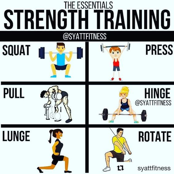 "Building a workout is simple  you don't need to be Yoda to figure it out. Thanks @syattfitness  EXERCISE ESSENTIALS - There are 7 (some say 8) main ""movement patterns"" through which you can exercise. I outlined 6 here and left one of them o"