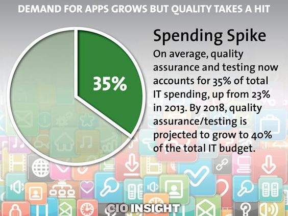 Demand for Apps Grows but Quality Takes a Hit: Spending Spike