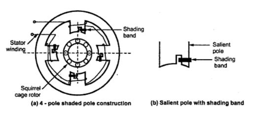 Shaded Pole Induction Motor Electrical Engineering Interview Questions Pole Induction Shades
