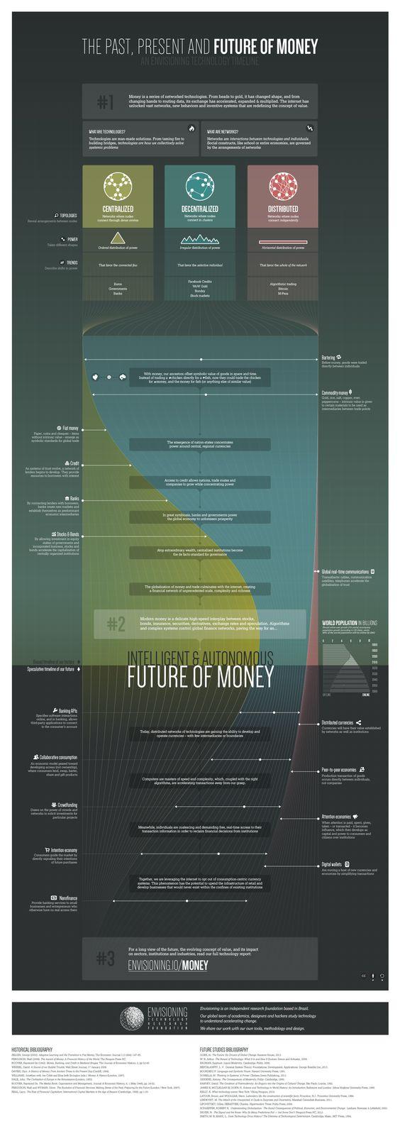 El pasado - presente y futuro del dinero #infografia #infographic