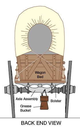 Inside a Covered Wagon | National Oregon/California Trail Center >> Historical Trails >> Trail ...