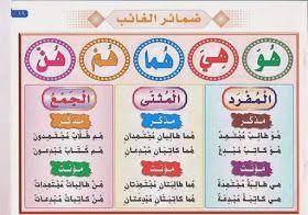 روضة العلم للاطفال الضمائر Arabic Alphabet For Kids Learn Arabic Online Learning Arabic For Beginners