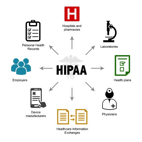 Useful HIPAA info HIPAA Pinterest Medical coding - hipaa release form