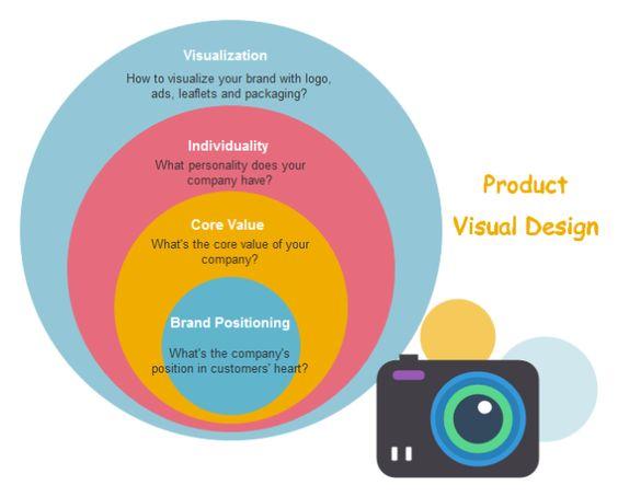 Venn diagram 4 circle app design pinterest strategic venn diagram 4 circle app design pinterest strategic planning and venn diagrams ccuart Images