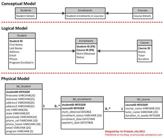 20+ ide Logical data model terbaik di Pinterest Teknologi - logic model template