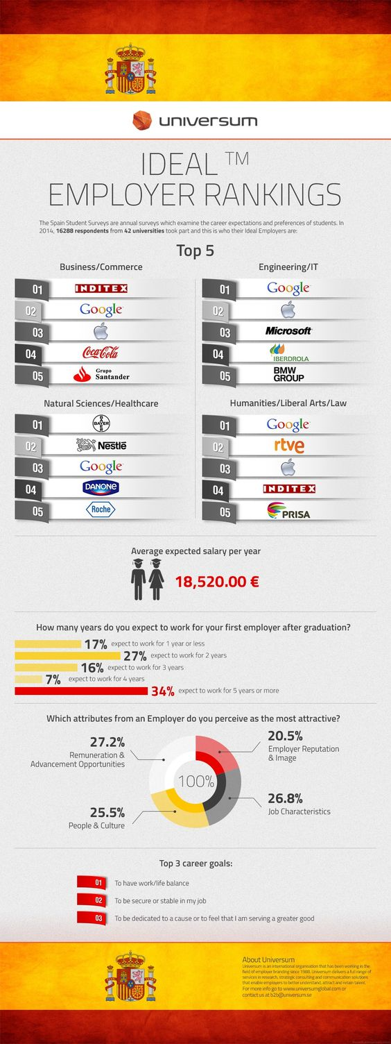 Spain's Top 100 Ideal Employers 2014