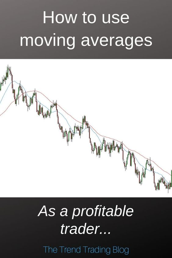 In This Article Discover How To Use Moving Averages As A