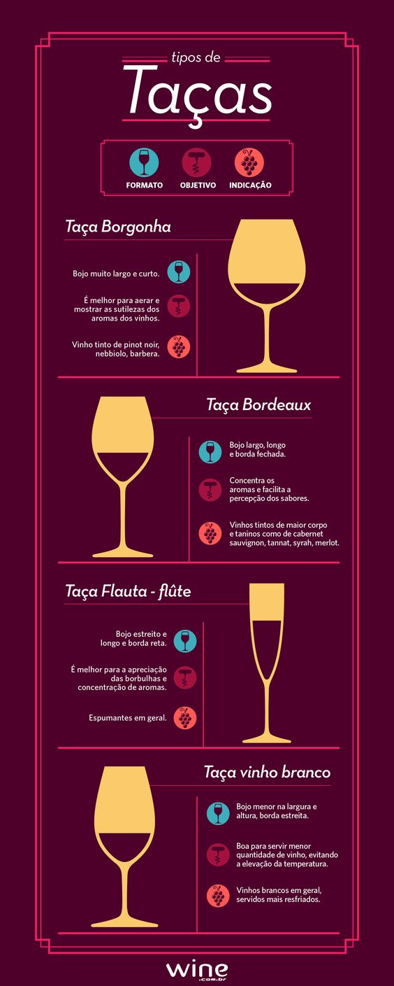 Não sabe qual taça utilizar na hora de degustar um vinho? Você pode usar a que tiver em casa, mas temos algumas dicas para você que faz questão de tomar seu vinho na taça indicada. #taça #vinho #wine: