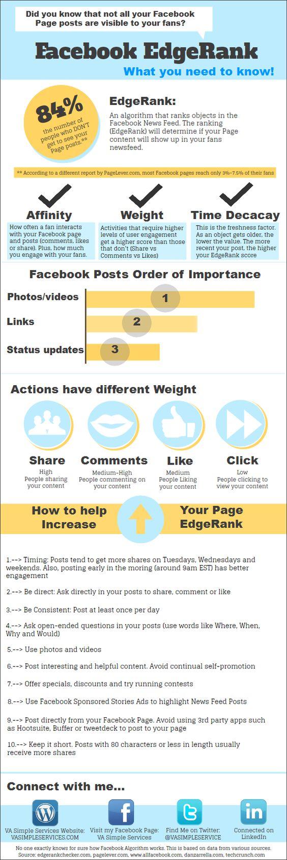 Great infographic explaining Facebook's EdgeRank.
