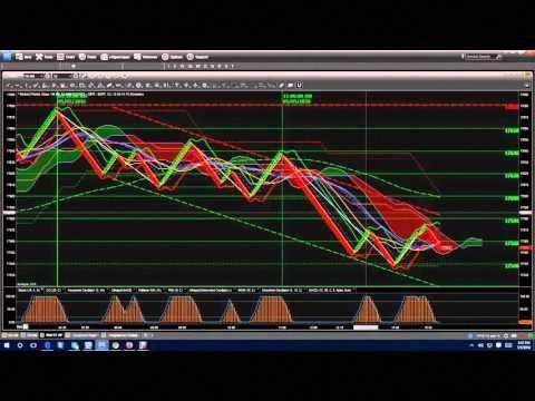 Richard Peter Renko System Show A Classic Sell Chart Today 05 05