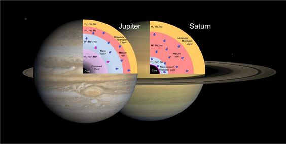 Lab Mimicry Opens a Window to the Deep Interiors of Stars and Planets