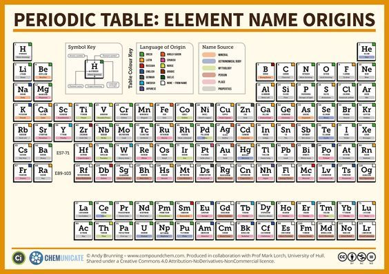 The periodic table element name origins lg 42993040 the periodic table element name origins lg 42993040 science chemistry and biochemistry pinterest chemistry science chemistry and school urtaz Image collections