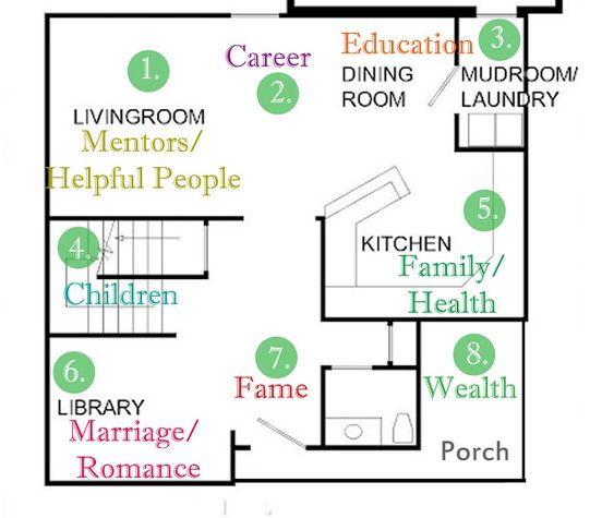 Feng Shui Home Floor Plan Dream House Pinterest Home