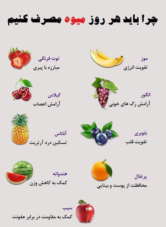 چرا باید هر روز میوه بخوریم و هر میوه به کدام قسمت بدنمون کمک میکند موز تقویت انرژی توت فرنگی مبا...