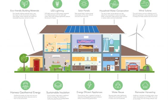 How The Perfect City House Looks Like Illustration Educational Infographic Learn English Words English Vocabulary Words