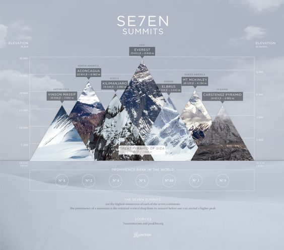 The 7 most imposing mountains beautifully rendered.