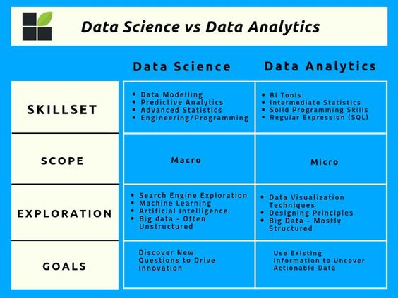 Main Differences Between Data Science Vs Data Analytics In A Visual Table Data Science Data Science Infographic Data Analytics