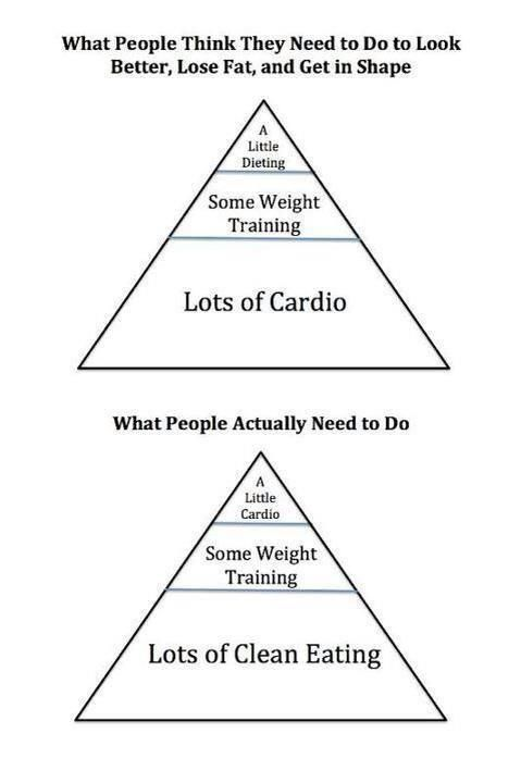 hashtag-gymlife: I don't always follow pyramid training, but when I do, I use the bottom pyramid.