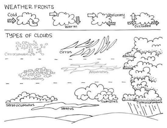 Wolke Ausmalbilder Kinder Malvorlagentv Com Arbeitsblatter Kindergarten Wolken Ausmalen