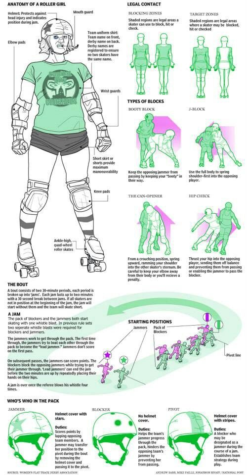 Roller derby info! Support your local roller derby! (accurate except for the starting position diagram due to 2013 season rule changes!)