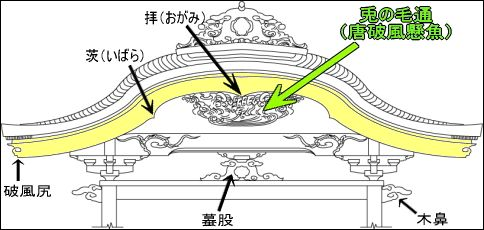 神社 建築 各部 名称」の画像検索結果