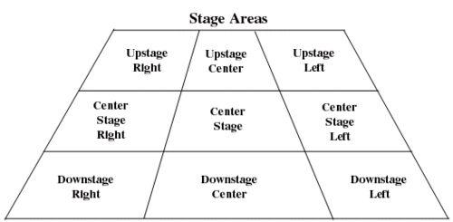 Partes del escenario