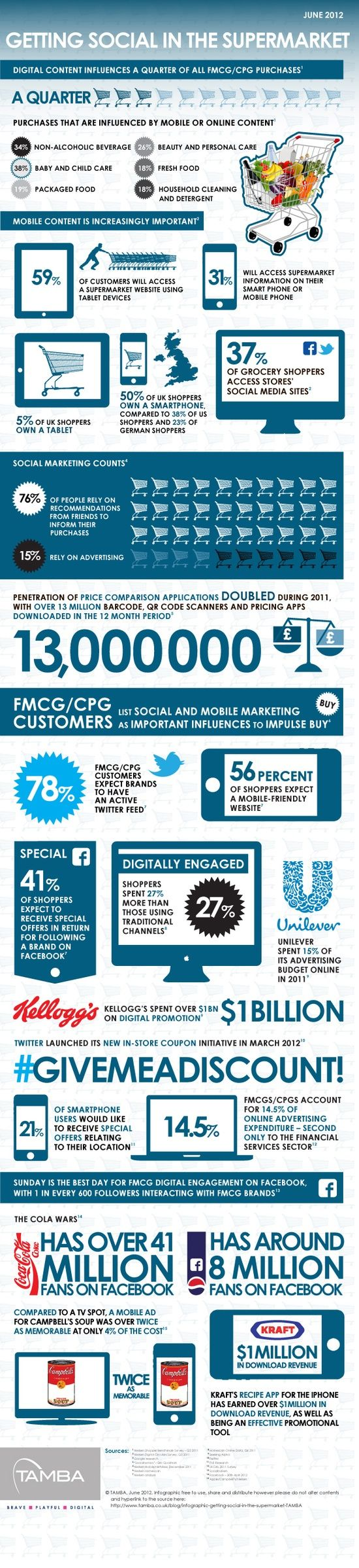 FMCG and digital...
