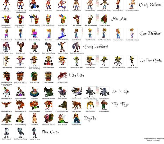 Character Design Evolution : Crash bandicoot character design evolution