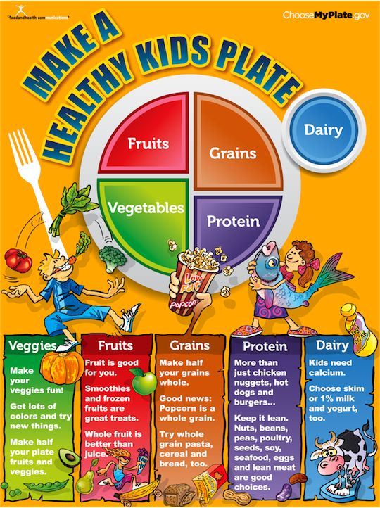 My Plate Kids Poster | Healthy food, Healthy food choices ...