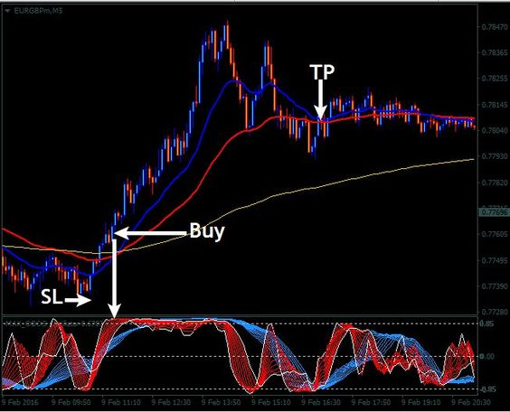 Ultimate forex sniper trade