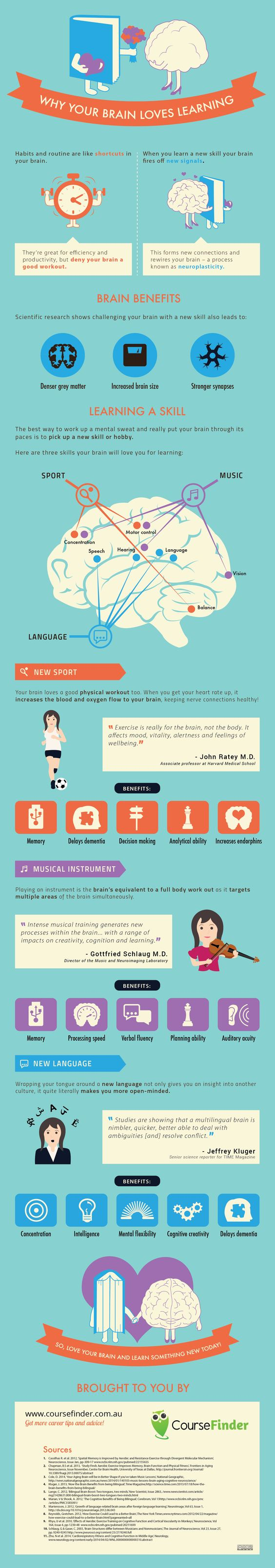 Why Your Brain Loves Learning Infographic - http://elearninginfographics.com/brain-loves-learning-infographic/