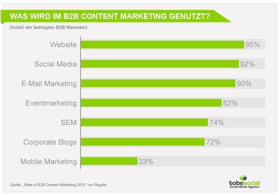 Grafik zur Studie - Was wird im B2B Content Marketing genutzt?