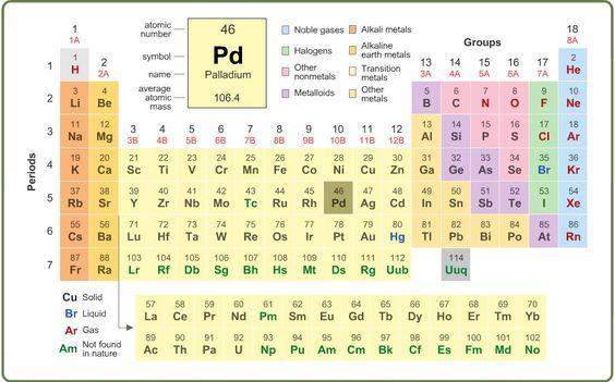 Periodic table breakdown 28 images periodic table breakdown save periodic urtaz Gallery