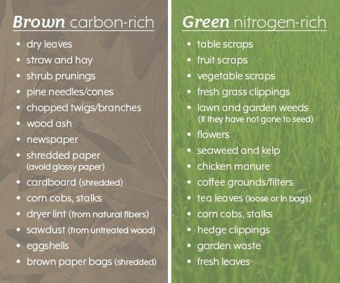 Composting List Of Ingredient Ideas For Browns And Greens For Your Bin Compost Garden Compost Composting At Home