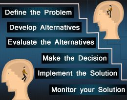 six steps in the managerial decision making process The last step in the rational decision-making process is to select the best alternative detail the six steps when utilizing the rational decision making model intuitive decision making in business and management.