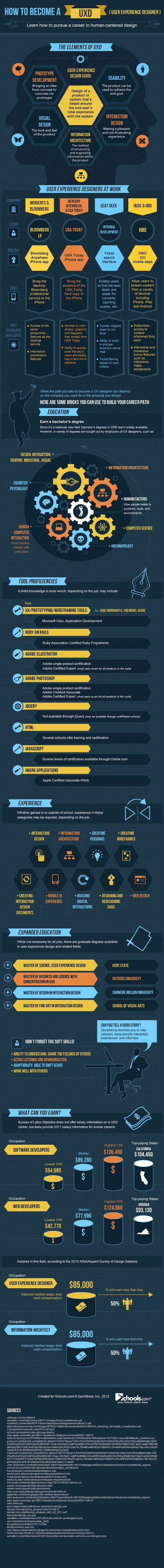 Cómo convertirse en un diseñador de experiencia de usuario vía @TICbeat