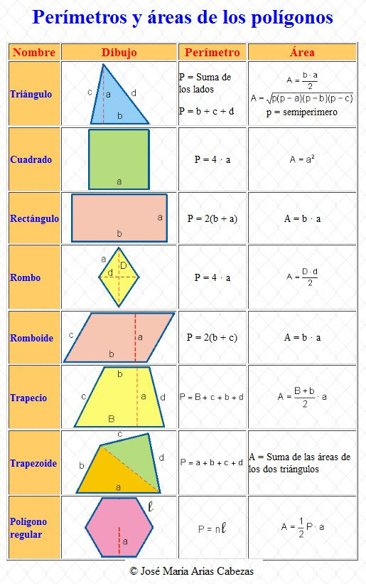 Tema 12 Areas Y Perimetros Aulas De Sexto Area Y Perimetro