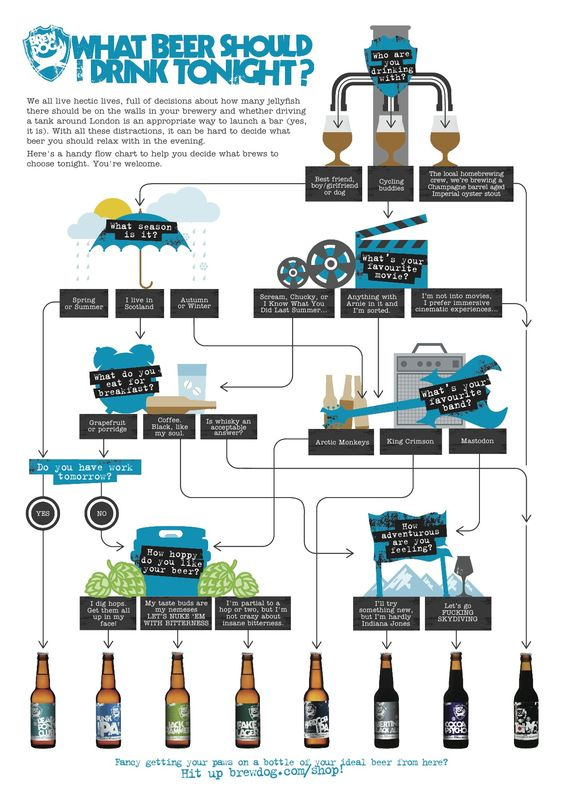 What beer should you drink tonight? Here's a handy infographic to help decide!