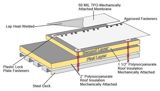 Tpo Membrane R Value Boards Are Combined For A