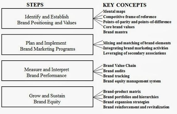 Is Brand Management Discuss The Strategic Brand Management Process Marketing Program Strategic Brand Management Brand Management