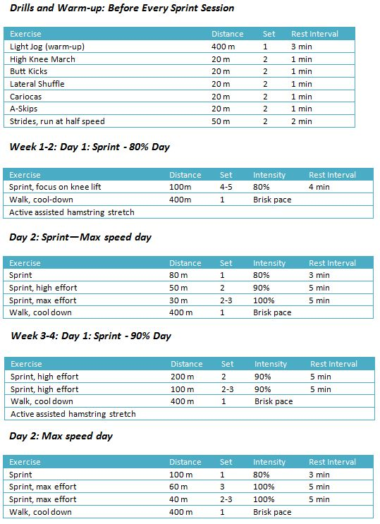 Sprint Workout. I'm going to start this NOW | FITspiration ...
