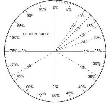 circle-graph-template.jpg (355×334) | Inspiration: Patterns ...