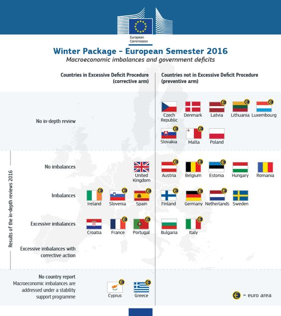 http://ec.europa.eu/economy_finance/images/graphs/winter_economic_package_european_semester_macroeconomic_imbalances_2016.png